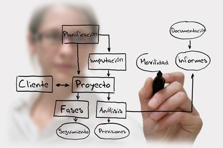 El trabajo por proyectos en los ciclos formativos del IES El Palo